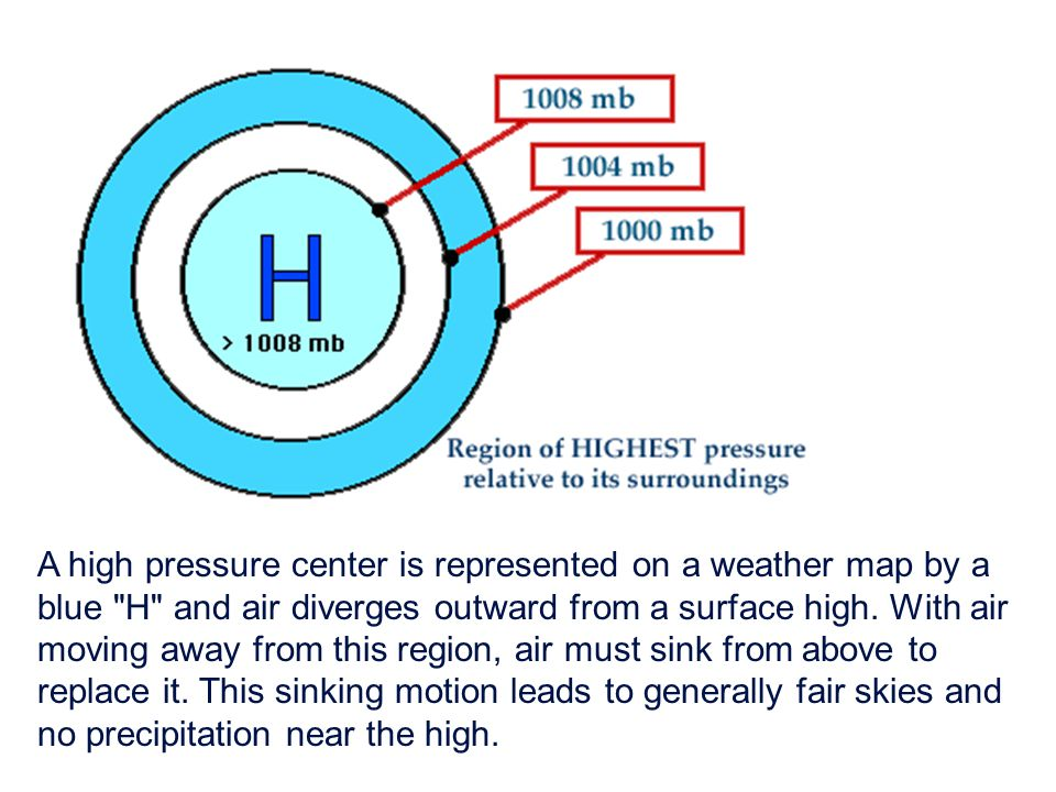 A high pressure center is represented on a weather map by a blue H and air diverges outward from a surface high.