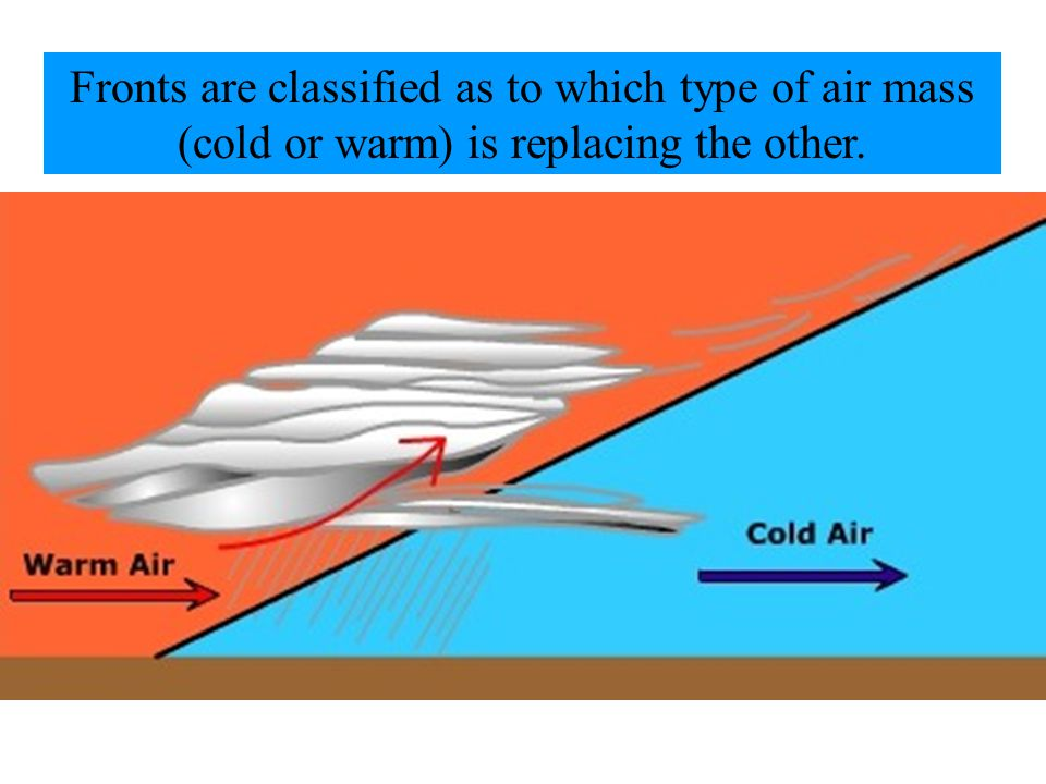 The slope of cold fronts are more steep and air is forced upward more abruptly.
