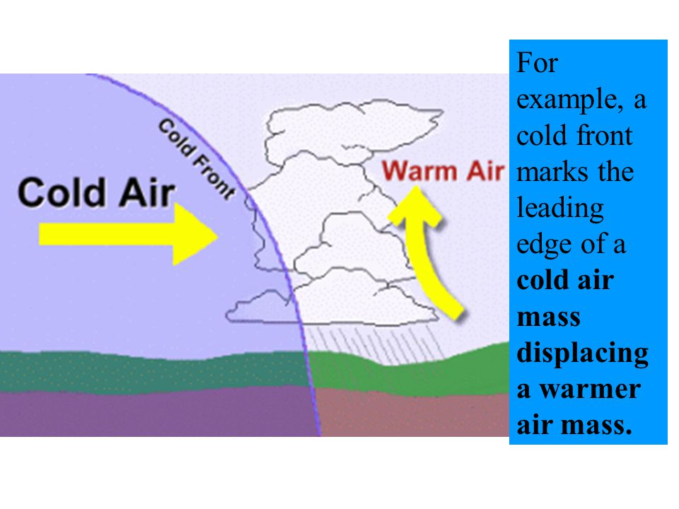 For example, a cold front marks the leading edge of a cold air mass displacing a warmer air mass.