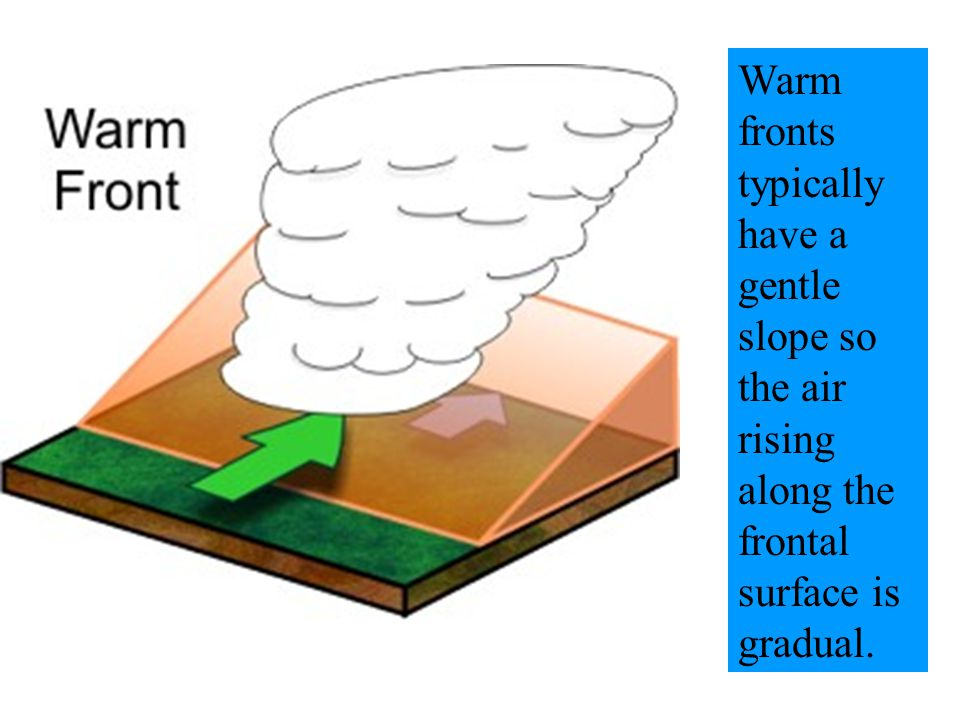 Warm fronts typically have a gentle slope so the air rising along the frontal surface is gradual.