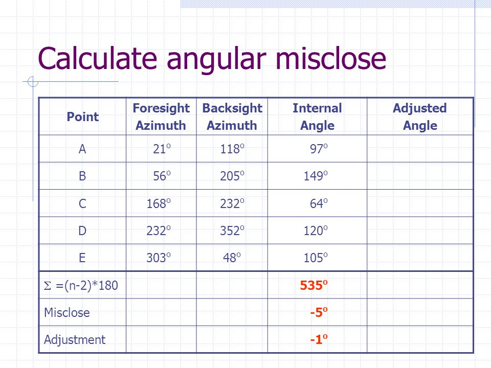 Calculate angular misclose Point Foresight Azimuth Backsight Azimuth Internal Angle Adjusted Angle A21 o 118 o 97 o B56 o 205 o 149 o C168 o 232 o 64 o D232 o 352 o 120 o E303 o 48 o 105 o  =(n-2)*180 535 o Misclose-5 o Adjustment-1 o