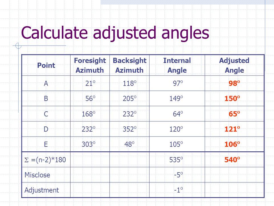 Calculate adjusted angles Point Foresight Azimuth Backsight Azimuth Internal Angle Adjusted Angle A21 o 118 o 97 o 98 o B56 o 205 o 149 o 150 o C168 o 232 o 64 o 65 o D232 o 352 o 120 o 121 o E303 o 48 o 105 o 106 o  =(n-2)*180 535 o 540 o Misclose-5 o Adjustment-1 o