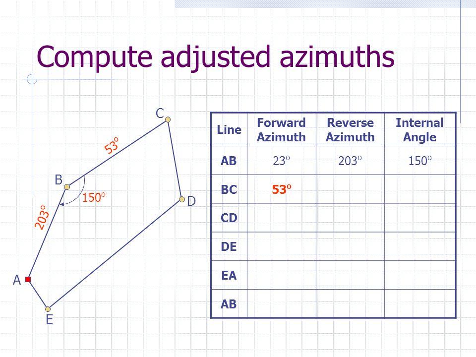 Compute adjusted azimuths Line Forward Azimuth Reverse Azimuth Internal Angle AB23 o 203 o 150 o BC53 o CD DE EA AB 203 o 53 o A B C D E 150 o