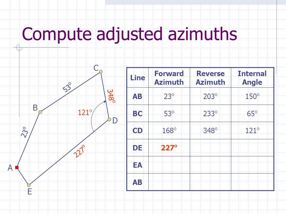 Compute adjusted azimuths Line Forward Azimuth Reverse Azimuth Internal Angle AB23 o 203 o 150 o BC53 o 233 o 65 o CD168 o 348 o 121 o DE227 o EA AB 23 o 53 o 348 o 227 o A B C D E 121 o