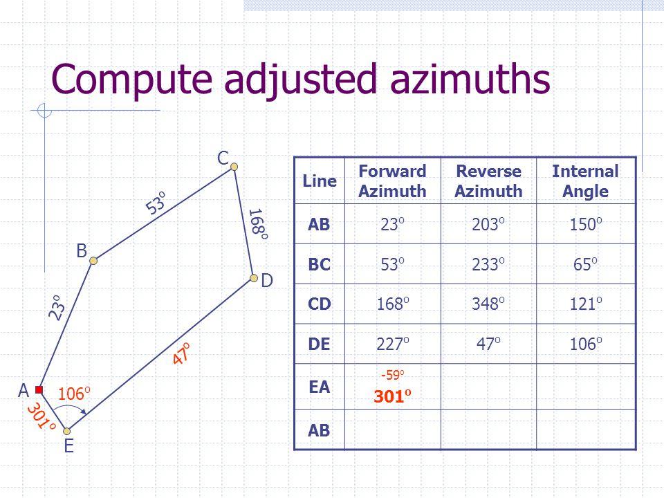 Compute adjusted azimuths Line Forward Azimuth Reverse Azimuth Internal Angle AB23 o 203 o 150 o BC53 o 233 o 65 o CD168 o 348 o 121 o DE227 o 47 o 106 o EA -59 o 301 o AB 23 o 53 o 168 o 47 o 301 o A B C D E 106 o