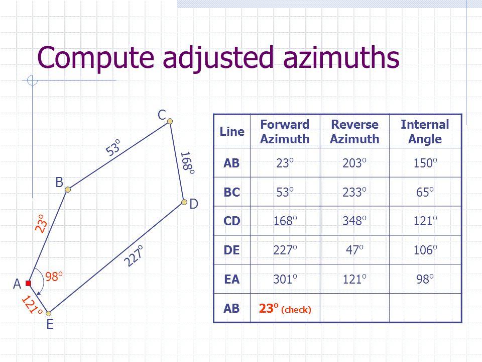 Compute adjusted azimuths Line Forward Azimuth Reverse Azimuth Internal Angle AB23 o 203 o 150 o BC53 o 233 o 65 o CD168 o 348 o 121 o DE227 o 47 o 106 o EA301 o 121 o 98 o AB23 o (check) 23 o 53 o 168 o 227 o 121 o A B C D E 98 o