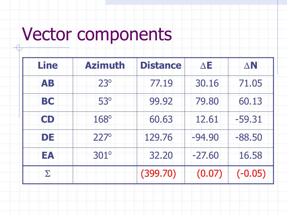 Vector components LineAzimuthDistance EE NN AB23 o 77.1930.1671.05 BC53 o 99.9279.8060.13 CD168 o 60.6312.61-59.31 DE227 o 129.76-94.90-88.50 EA301 o 32.20-27.6016.58  (399.70)(0.07)(-0.05)