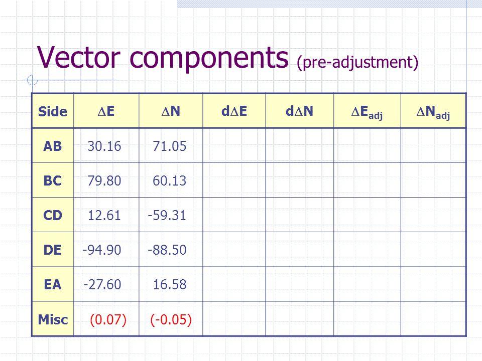 Vector components (pre-adjustment) Side EE NNdEdEdNdN  E adj  N adj ABAB30.1671.05 BC79.8060.13 CD12.61-59.31 DE-94.90-88.50 EA-27.6016.58 Misc(0.07)(-0.05)