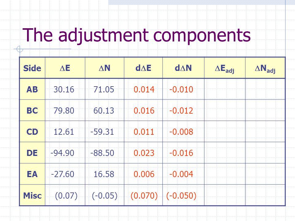 The adjustment components Side EE NNdEdEdNdN  E adj  N adj ABAB30.1671.050.014-0.010 BC79.8060.130.016-0.012 CD12.61-59.310.011-0.008 DE-94.90-88.500.023-0.016 EA-27.6016.580.006-0.004 Misc(0.07)(-0.05)(0.070)(-0.050)
