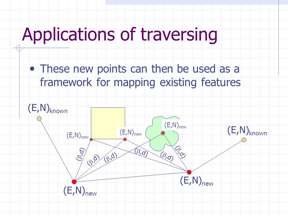 Applications of traversing These new points can then be used as a framework for mapping existing features ( ,d) (E,N) new (E,N) known