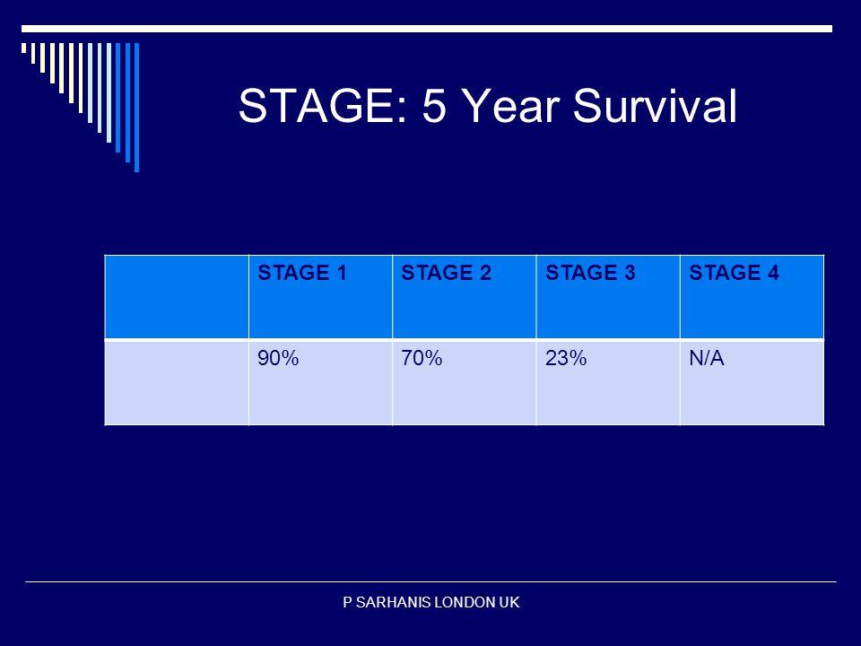 STAGE: 5 Year Survival STAGE 1STAGE 2STAGE 3STAGE 4 90%70%23%N/A P SARHANIS LONDON UK