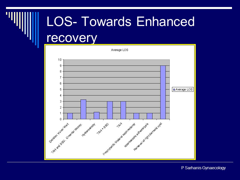 P Sarhanis Gynaecology LOS- Towards Enhanced recovery