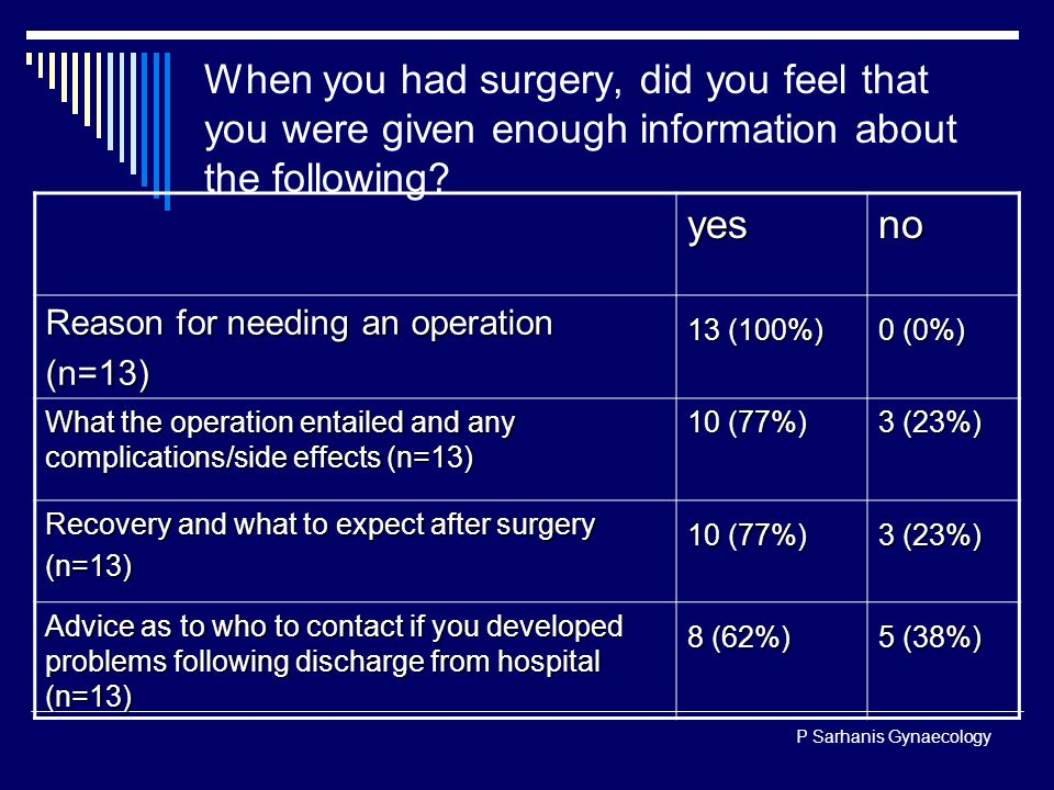 P Sarhanis Gynaecology When you had surgery, did you feel that you were given enough information about the following.