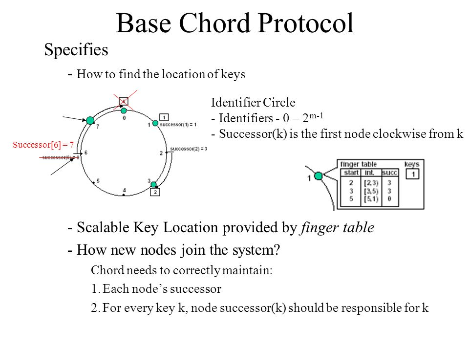 Specifies - How to find the location of keys - Scalable Key Location provided by finger table - How new nodes join the system.