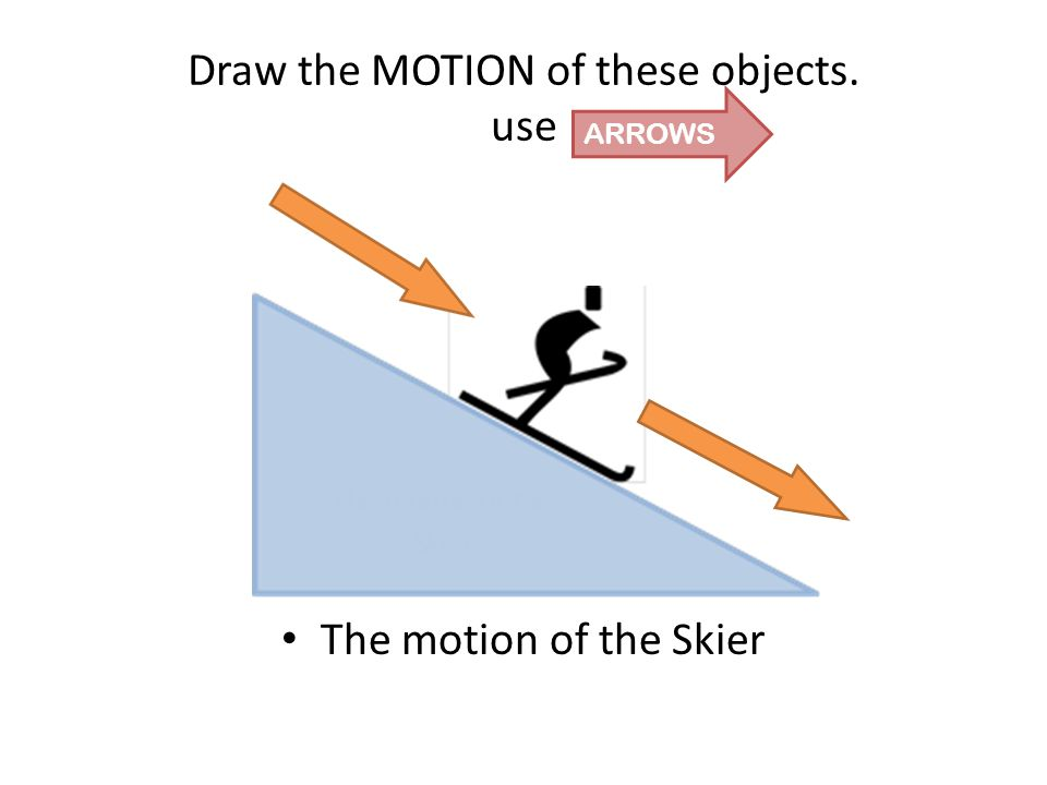 Draw the MOTION of these objects. use The motion of the Skier ARROWS