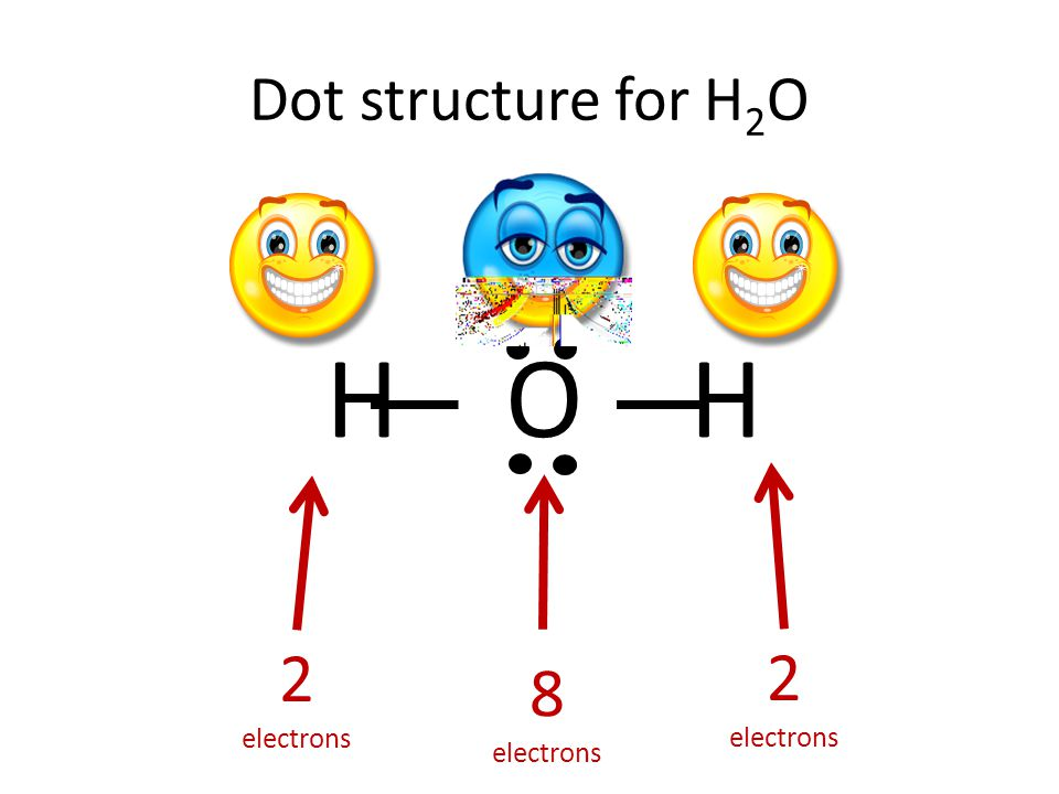 Dot structure for H 2 O H O H 2 electrons 2 electrons 4 electron 8 electrons