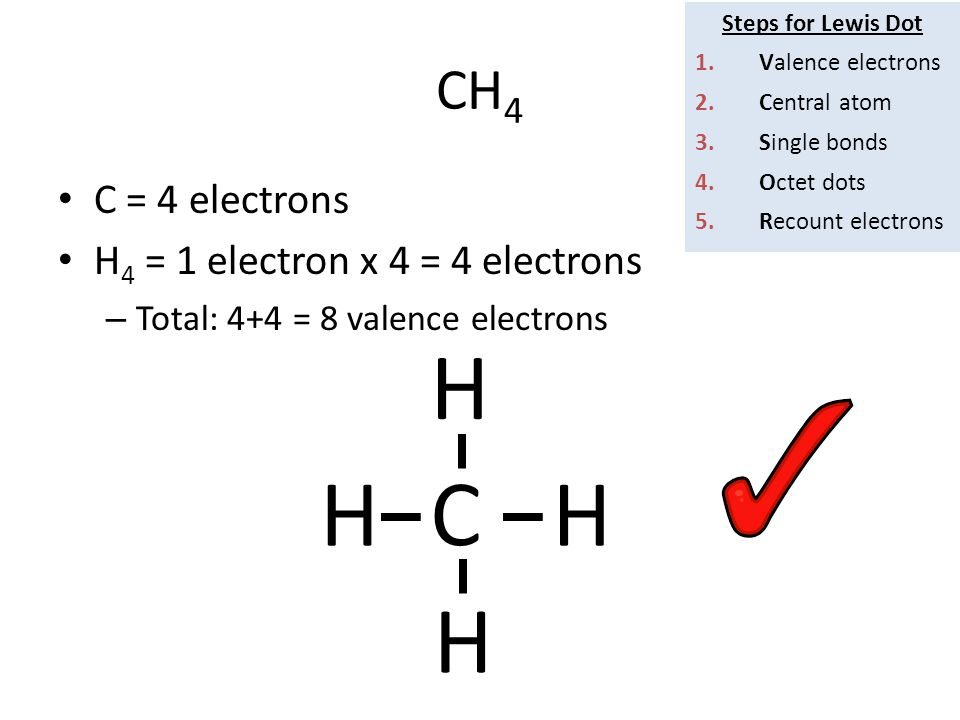 CH 4 C = 4 electrons H 4 = 1 electron x 4 = 4 electrons – Total: 4+4 = 8 valence electrons C HH H H Steps for Lewis Dot 1.Valence electrons 2.Central atom 3.Single bonds 4.Octet dots 5.Recount electrons