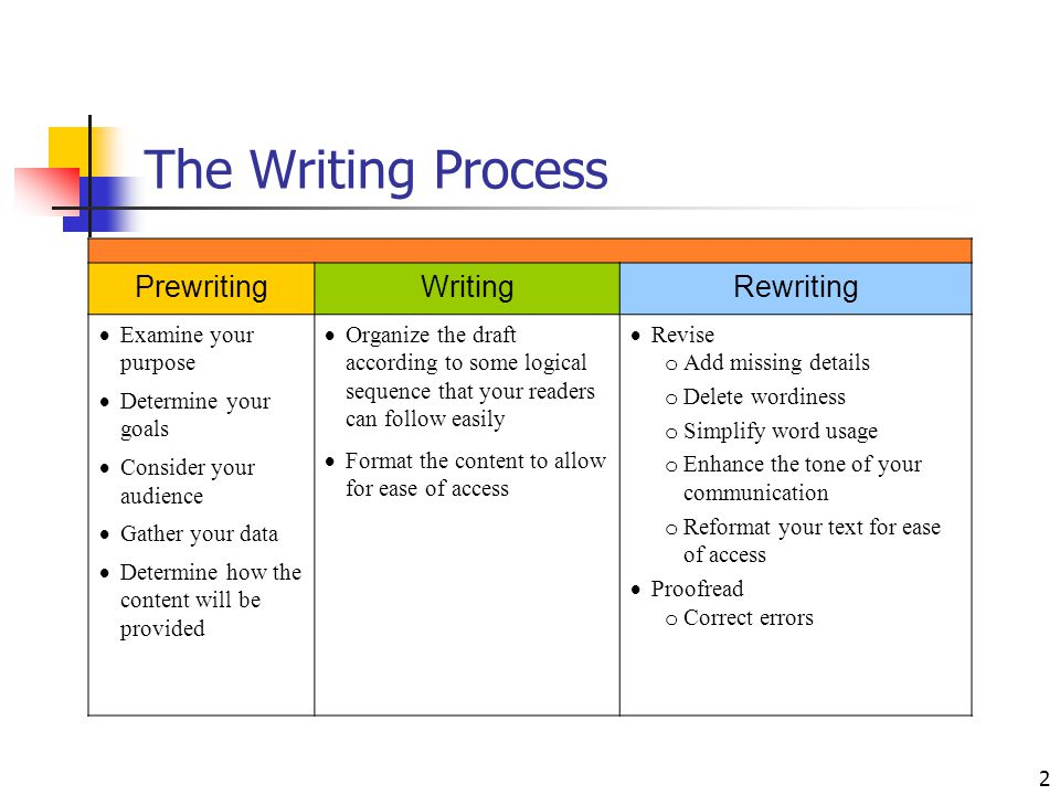 2 The Writing Process PrewritingWritingRewriting  Examine your purpose  Determine your goals  Consider your audience  Gather your data  Determine how the content will be provided  Organize the draft according to some logical sequence that your readers can follow easily  Format the content to allow for ease of access  Revise o Add missing details o Delete wordiness o Simplify word usage o Enhance the tone of your communication o Reformat your text for ease of access  Proofread o Correct errors
