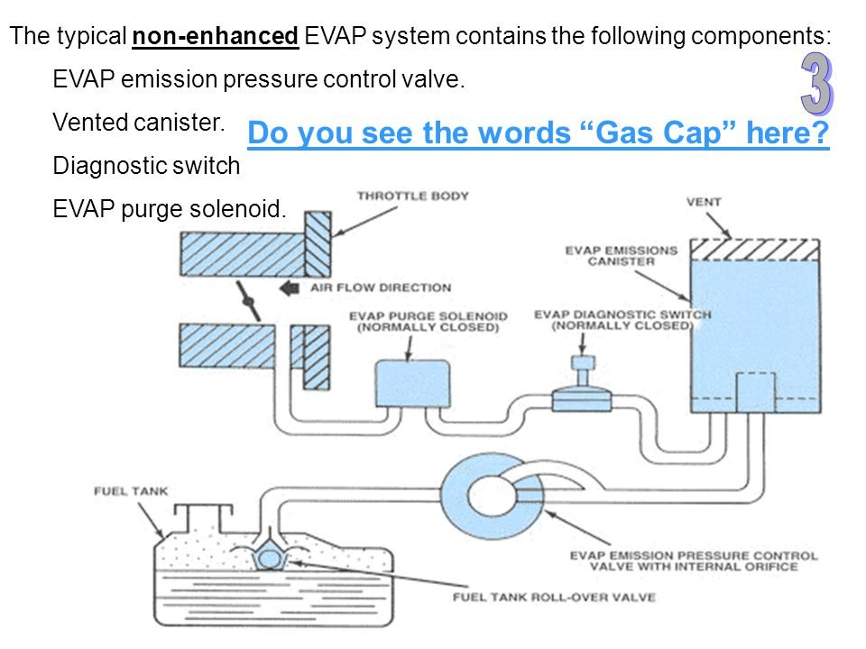 The typical non-enhanced EVAP system contains the following components: EVAP emission pressure control valve.
