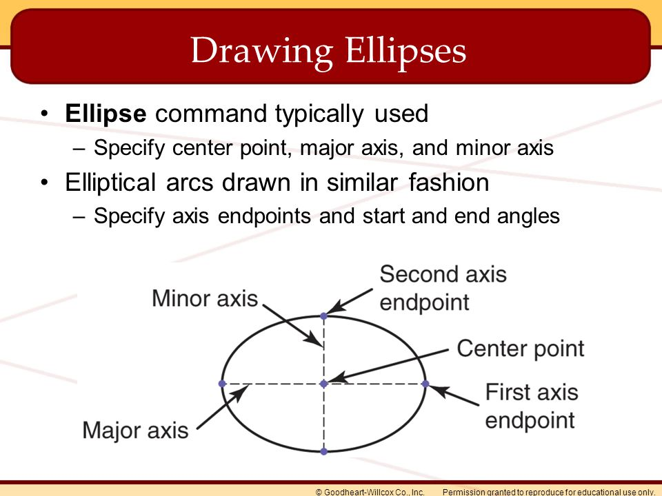 Permission granted to reproduce for educational use only.© Goodheart-Willcox Co., Inc. Drawing Ellipses Ellipse command typically used –Specify center