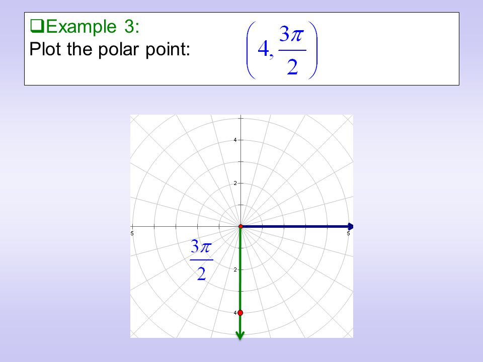  Example 3: Plot the polar point: