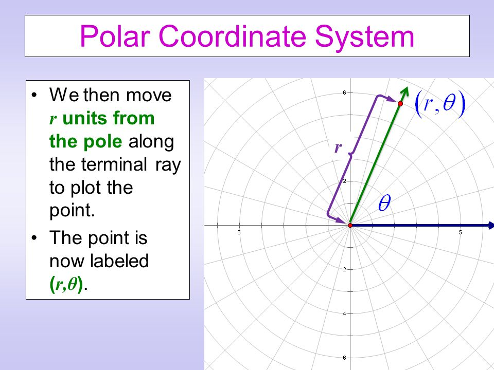 Polar Coordinate System We then move r units from the pole along the terminal ray to plot the point.