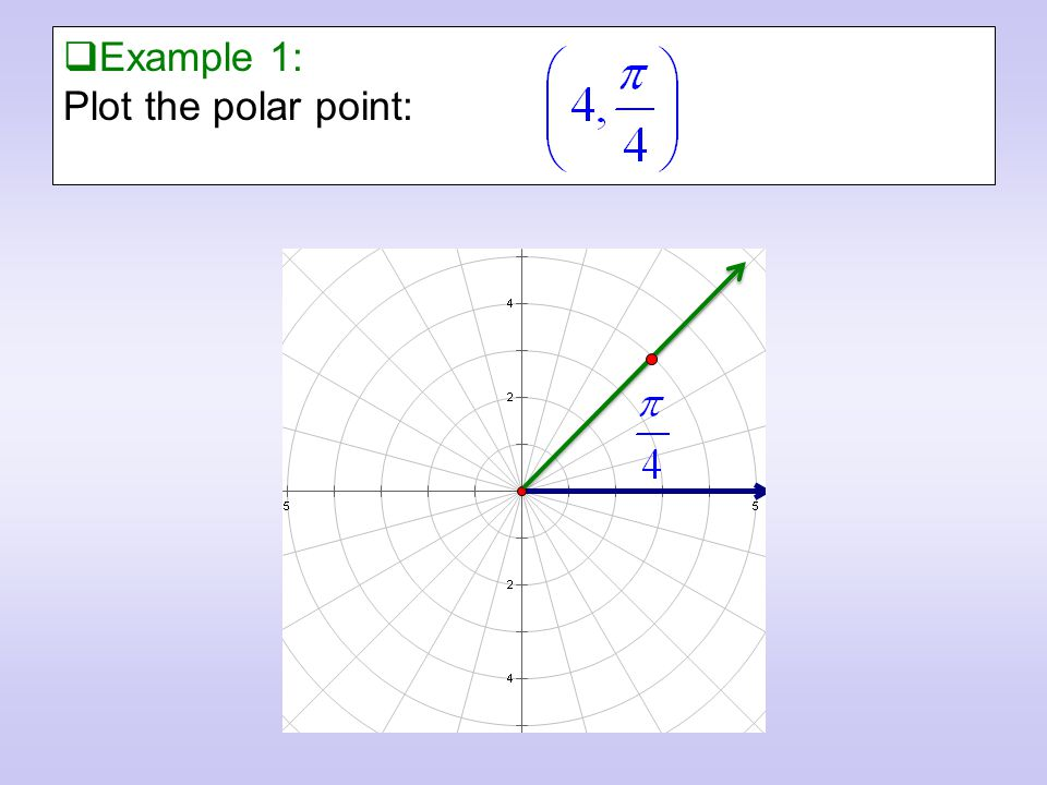  Example 1: Plot the polar point: