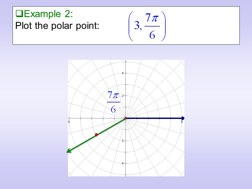  Example 2: Plot the polar point: