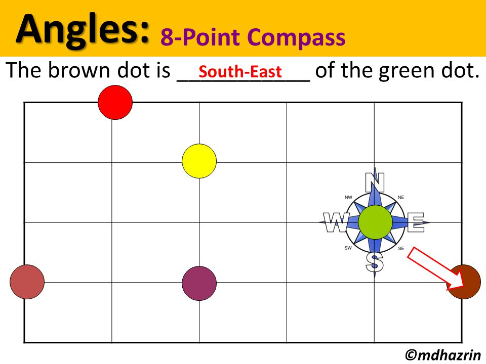Angles: Angles: 8-Point Compass ©mdhazrin The brown dot is ___________ of the green dot. South-East