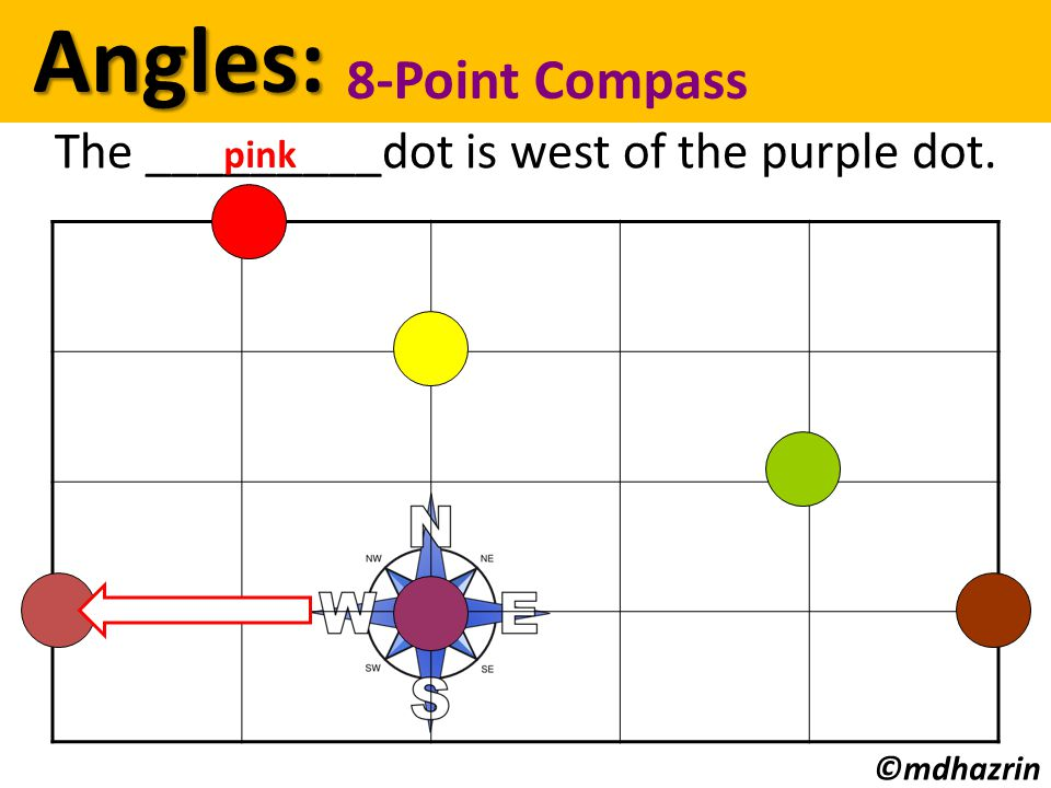 Angles: Angles: 8-Point Compass ©mdhazrin The _________dot is west of the purple dot. pink