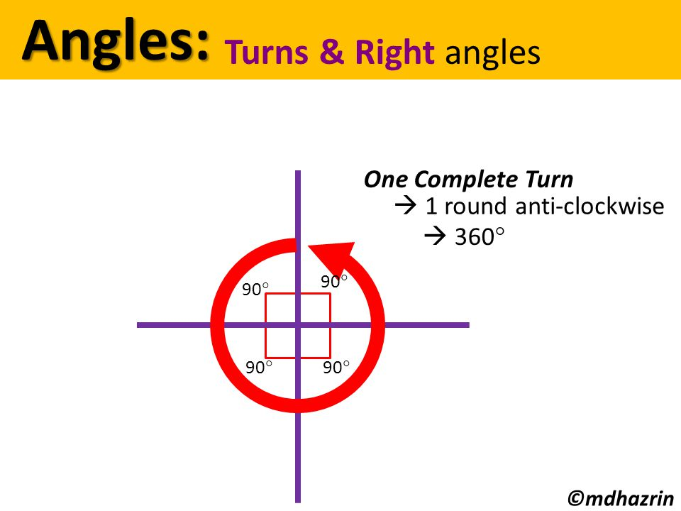 One Complete Turn  1 round anti-clockwise Angles: Angles: Turns & Right angles  360  90  ©mdhazrin