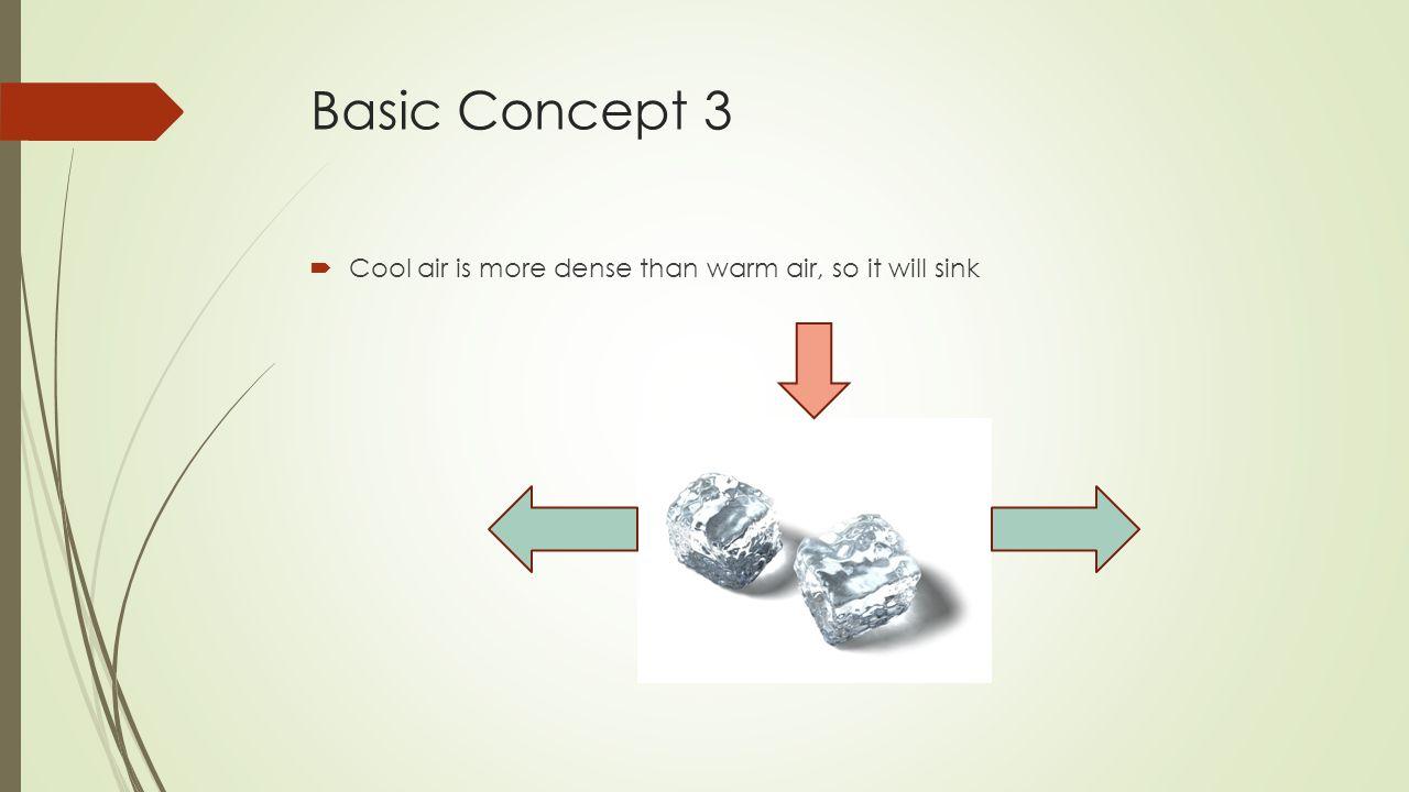 Basic Concept 4 (Meteorology)  Rising air creates a low pressure area  Sinking air creates a high pressure area