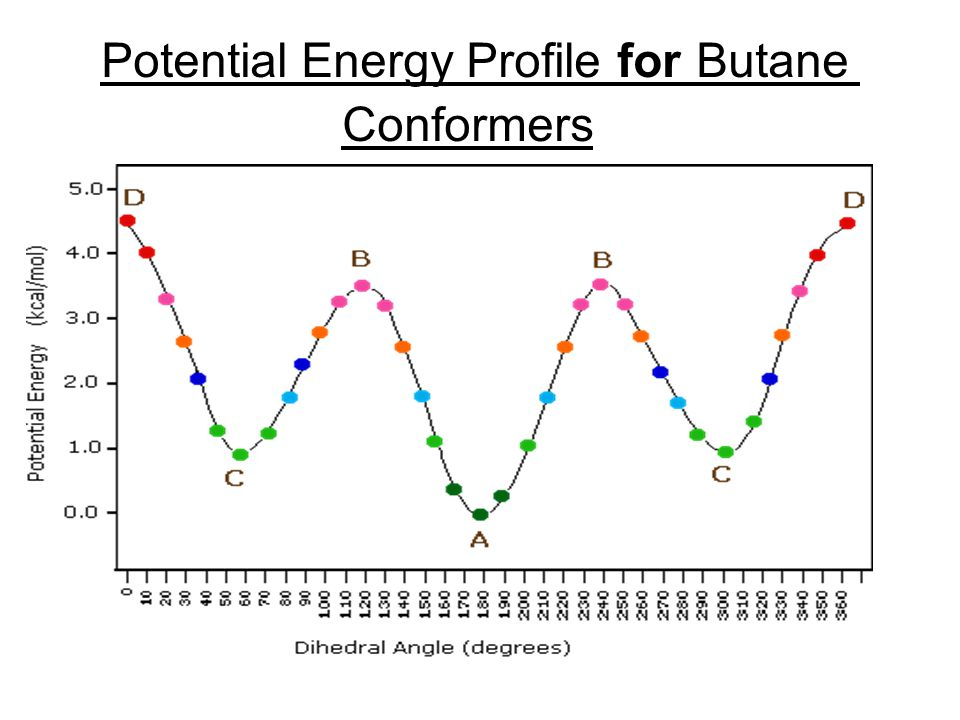 Potential Energy Profile for Butane Conformers