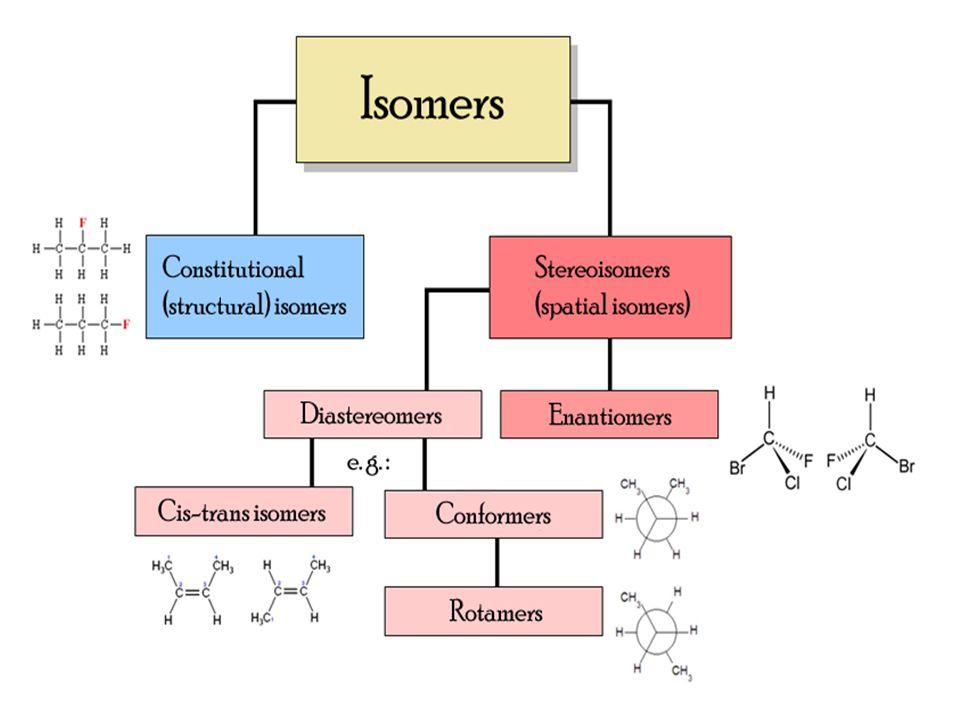 Cycloalkane Stereoisomers Configurational Stereoisomers of Cycloalkanes