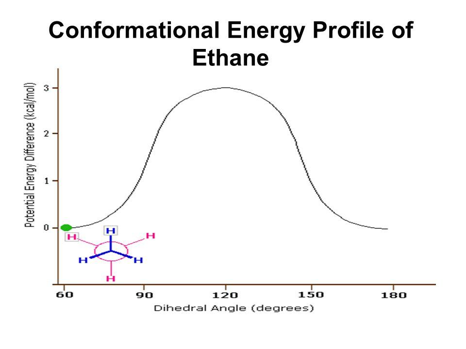 Conformational Energy Profile of Cyclohexane TC = twist chair B = boat TB = twist boat C = chair