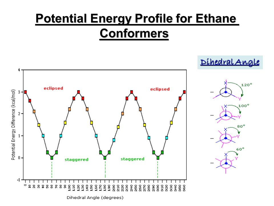 Potential Energy Profile for Ethane Conformers Dihedral Angle