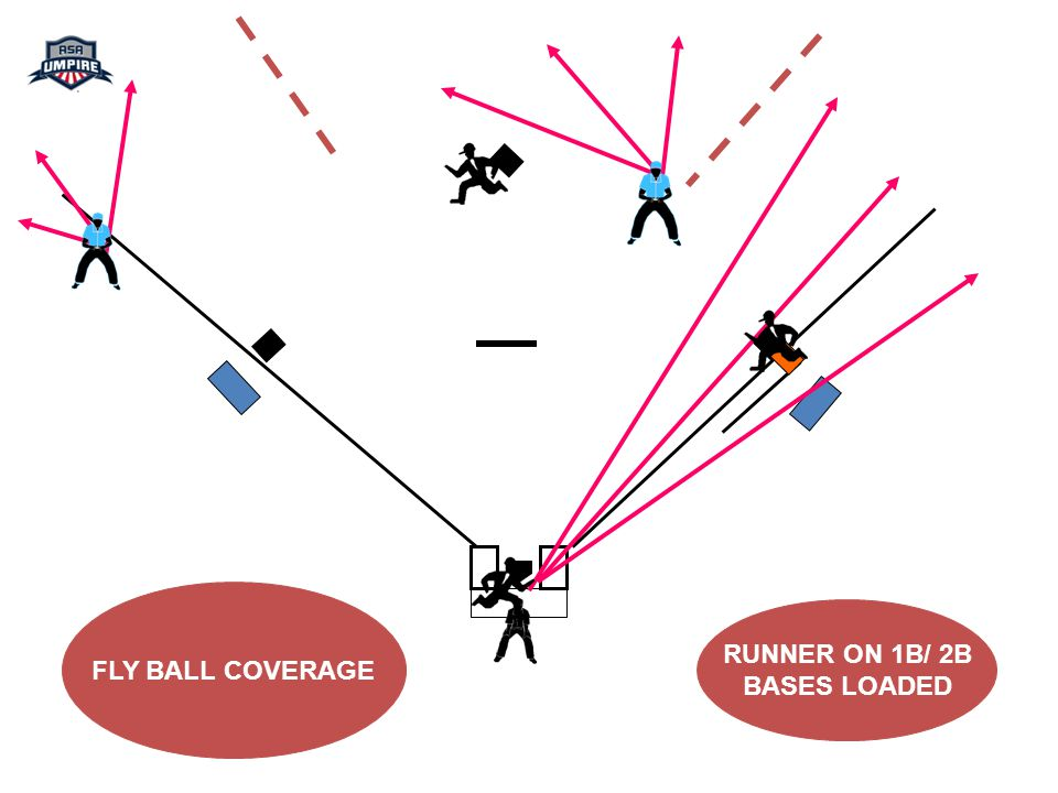 FLY BALL COVERAGE RUNNER ON 1B/ 2B BASES LOADED