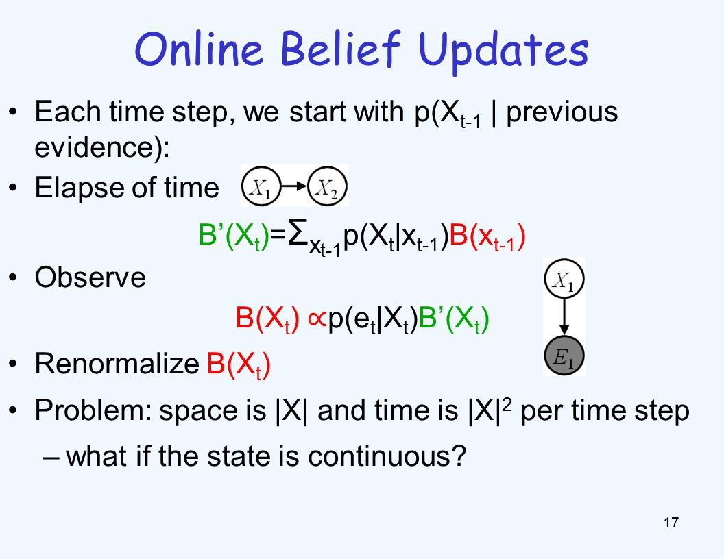 Online Belief Updates 17 Each time step, we start with p(X t-1 | previous evidence): Elapse of time B'(X t )= Σ x t-1 p(X t |x t-1 )B(x t-1 ) Observe B(X t ) ∝ p(e t |X t )B'(X t ) Renormalize B(X t ) Problem: space is |X| and time is |X| 2 per time step –what if the state is continuous
