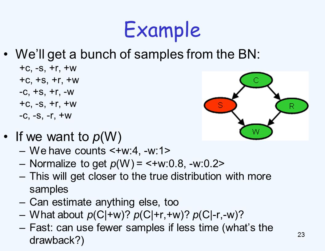 Example 23 We'll get a bunch of samples from the BN: +c, -s, +r, +w +c, +s, +r, +w -c, +s, +r, -w +c, -s, +r, +w -c, -s, -r, +w If we want to p(W) –We have counts –Normalize to get p(W) = –This will get closer to the true distribution with more samples –Can estimate anything else, too –What about p(C|+w).