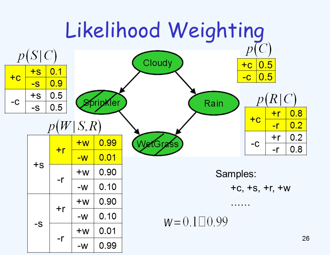 Likelihood Weighting 27 Sampling distribution if z sampled and e fixed evidence now, samples have weights Together, weighted sampling distribution is consistent