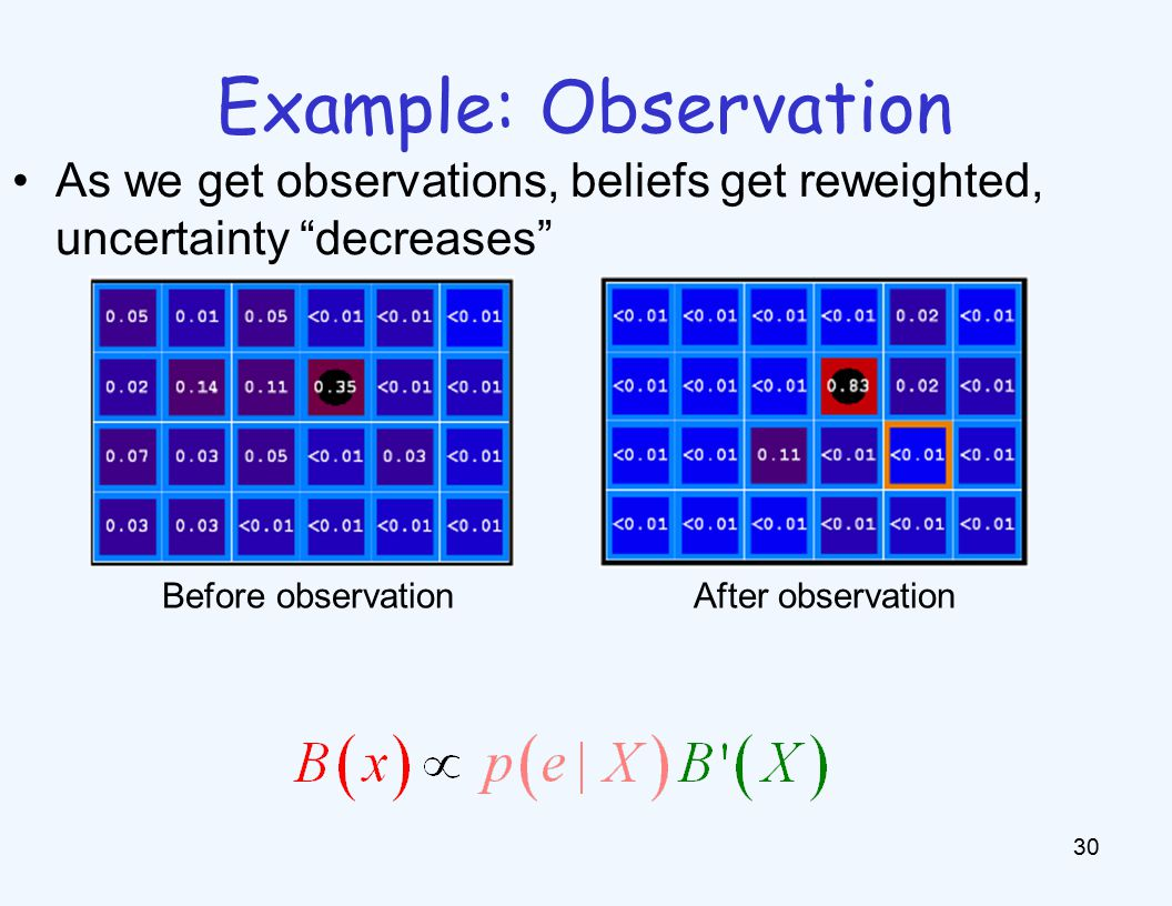 Example: Observation 30 As we get observations, beliefs get reweighted, uncertainty decreases Before observation After observation