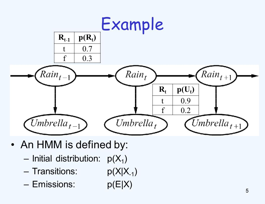 Example 5 An HMM is defined by: –Initial distribution: p(X 1 ) –Transitions:p(X|X -1 ) –Emissions:p(E|X) R t-1 p(R t ) t0.7 f0.3 RtRt p(U t ) t0.9 f0.2