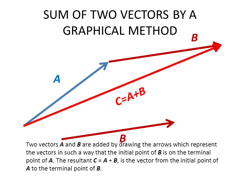 SUM OF TWO VECTORS BY A GRAPHICAL METHOD A B B C=A+B Two vectors A and B are added by drawing the arrows which represent the vectors in such a way that the initial point of B is on the terminal point of A.