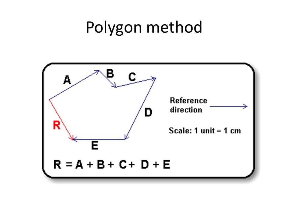 Polygon method