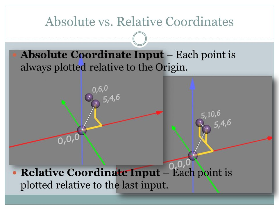 Absolute vs. Relative Coordinates Absolute Coordinate Input – Each point is always plotted relative to the Origin. Relative Coordinate Input – Each po