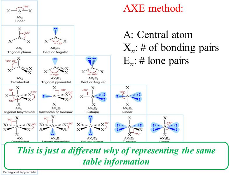 AXE method: A: Central atom X n : # of bonding pairs E n : # lone pairs This is just a different why of representing the same table information