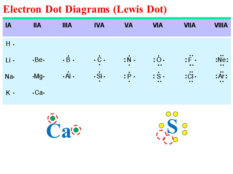 Electron Dot Diagrams (Lewis Dot) Quick way to show bonding electrons (valence) - atomic symbol represents nucleus and inner shell electrons - only valence electrons are used - dots placed clockwise, ending in pairs S Ca