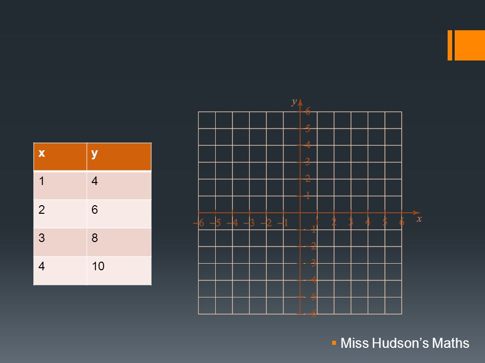 xy 14 26 38 410  Miss Hudson's Maths