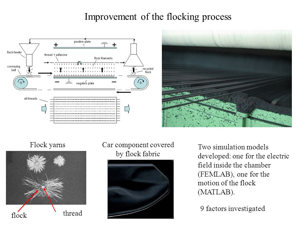 Improvement of the flocking process thread flock Car component covered by flock fabric Flock yarns Two simulation models developed: one for the electric field inside the chamber (FEMLAB), one for the motion of the flock (MATLAB).
