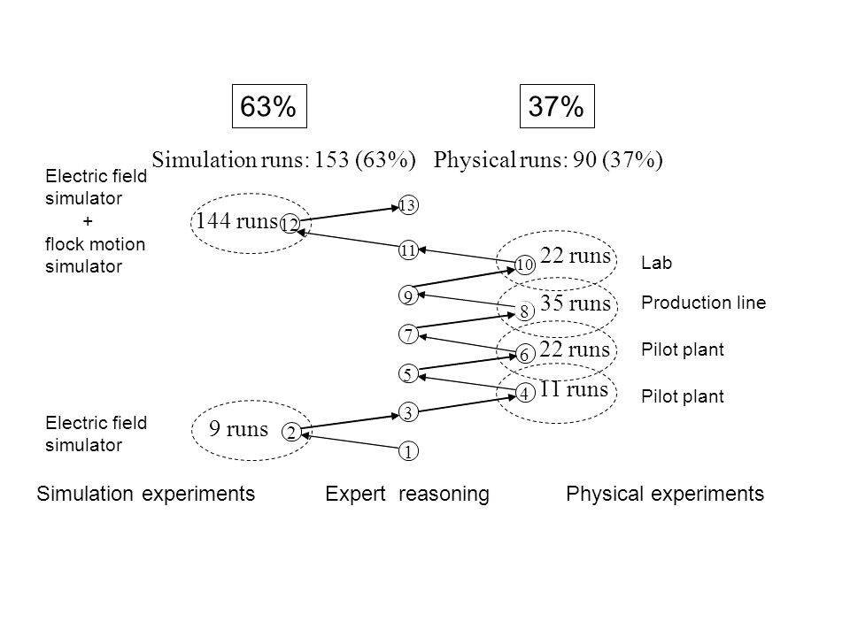 63%37% Simulation experimentsExpert reasoning 1 2 3 4 5 6 7 12 9 10 13 11 Physical experiments 9 runs 11 runs 144 runs Simulation runs: 153 (63%)Physical runs: 90 (37%) Electric field simulator Pilot plant 22 runs Pilot plant Production line 22 runs 8 35 runs Lab Electric field simulator + flock motion simulator